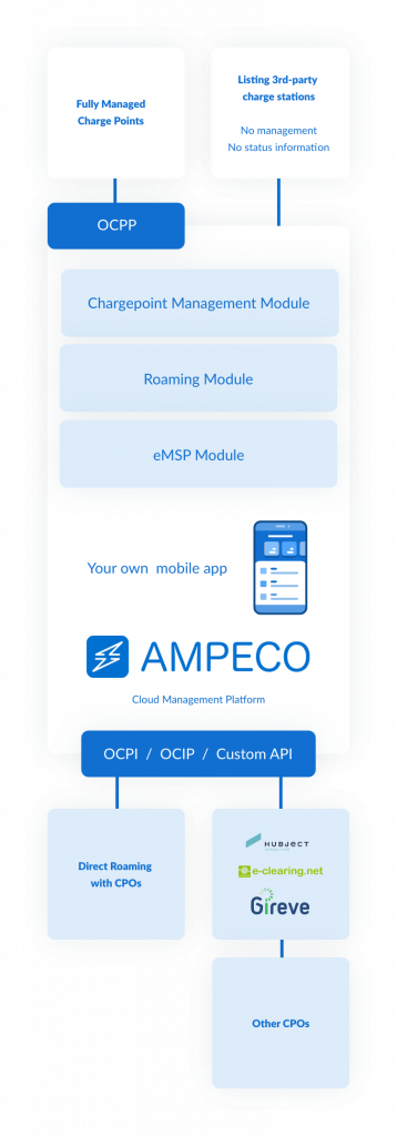 EV Charging Platform - Electric cars are usually charged while they are marked. Add additional value to your parking service and open a new revenue stream with EV charging. Integration with your parking payment and management system is available with AMPECO EV Charging Platform!