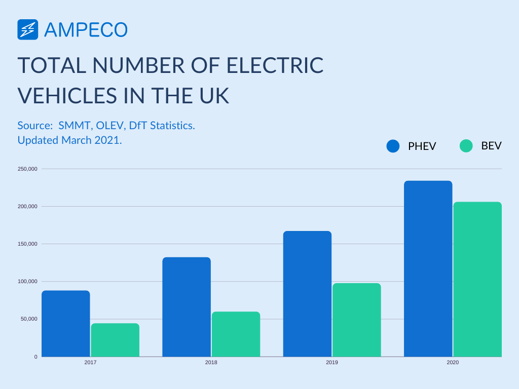 total-number-of-electric-vehicles-in-the-uk