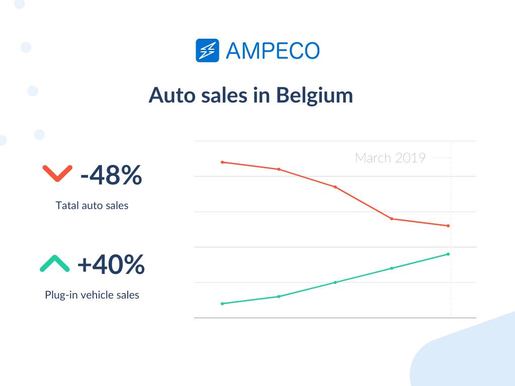 vehicle sales in Belgium in 2019