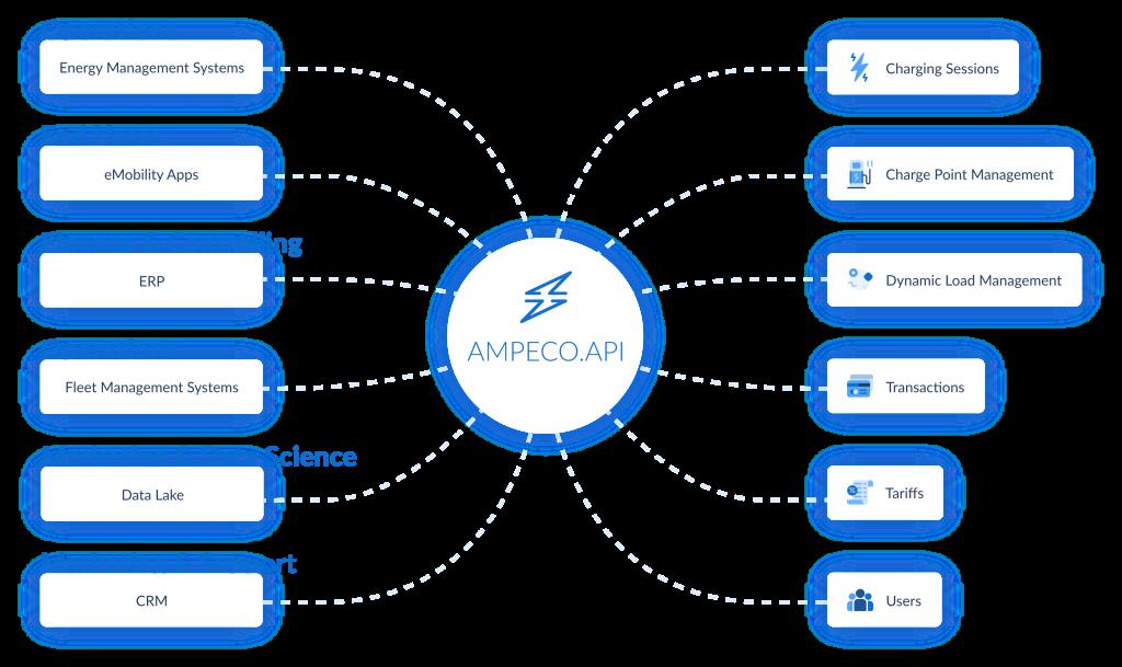how AMPECO API works